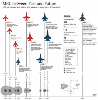 """MiG-Infographic • <a style=""""font-size:0.8em;"""" href=""""http://www.flickr.com/photos/139546847@N02/28216919662/"""" target=""""_blank"""">View on Flickr</a>"""
