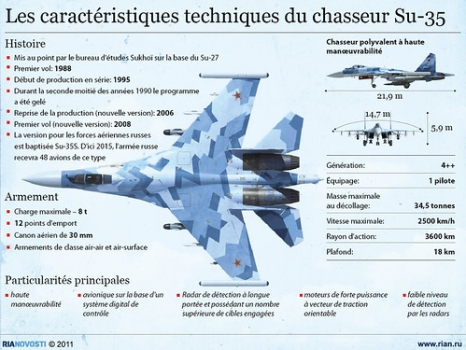 """Fiche-technique-du-Su-35 • <a style=""""font-size:0.8em;"""" href=""""http://www.flickr.com/photos/139546847@N02/30137514654/"""" target=""""_blank"""">View on Flickr</a>"""